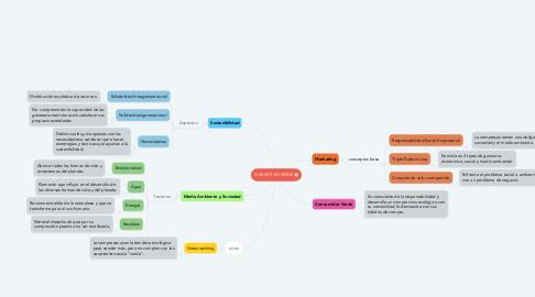 Mind Map: MARKETING VERDE