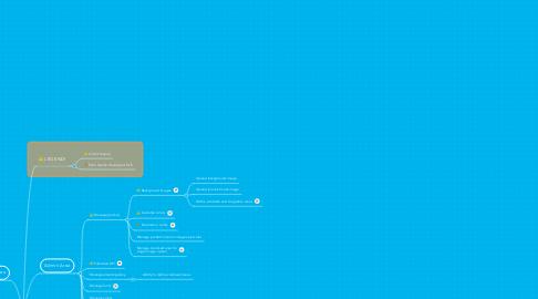 Mind Map: Shopping Cart Integration