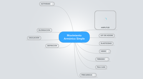 Mind Map: Movimiento Armónico Simple