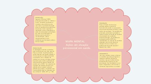 Mind Map: MAPA MENTAL      Ações em atuação psicossocial em saúde.