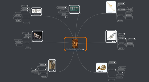 Mind Map: The Brass Instrument Family