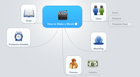 Mind Map: How to Make a Movie