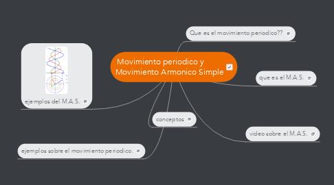 Mind Map: Movimiento periodico y         Movimiento Armonico Simple