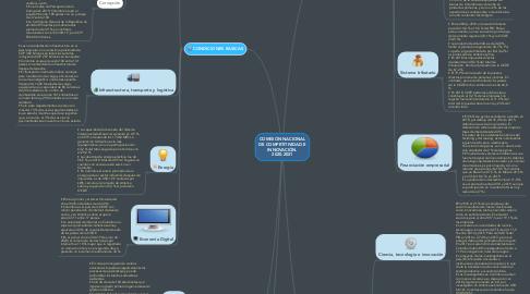 Mind Map: COMISIÓN NACIONAL DE COMPETITIVIDAD E INNOVACIÓN.