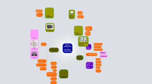 Mind Map: MEDIOS DIDÁCTICOS Y RECURSOS EDUCATIVOS