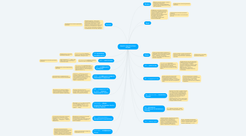 Mind Map: Дерево маркетинговых метрик