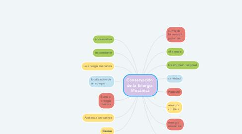 Mind Map: Conservación  de la Energía  Mecánica