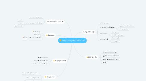 Mind Map: Sống chung với SARS-CoV2