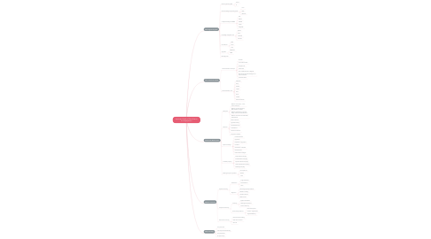 Mind Map: Important Fields of Data Science for Employment
