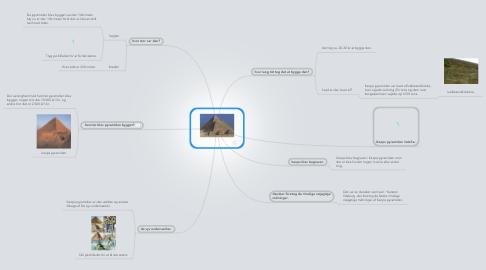 Mind Map: Keops pyramiden