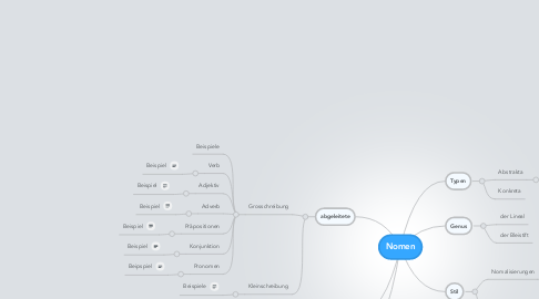 Mind Map: Nomen