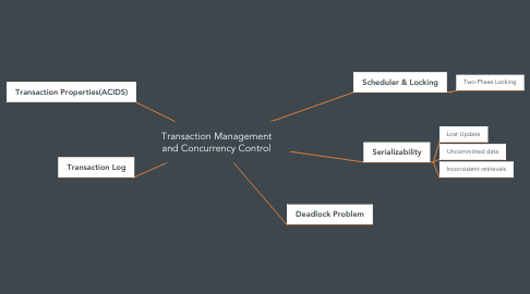 Mind Map: Transaction Management and Concurrency Control