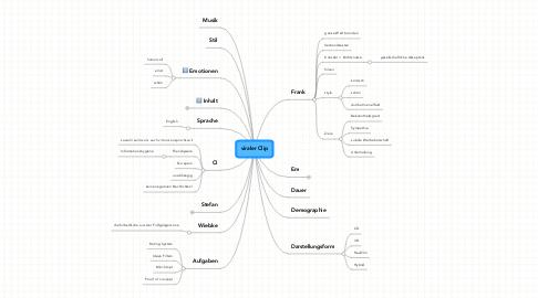 Mind Map: viraler Clip