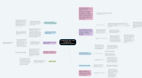 Mind Map: Psicopatología de las niñez  y adolescencia    acontecimientos históricos