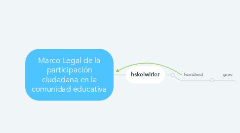 Mind Map: Marco Legal de la participación ciudadana en la comunidad educativa