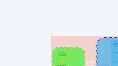 Mind Map: CONDICIONES DE LA ORGANIZACION DEL TRABAJO Y RIESGOS PSICOSOCIALES