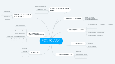 Mind Map: HERRAMIENTAS PARA LA EDUCACIÓN VIRTUAL