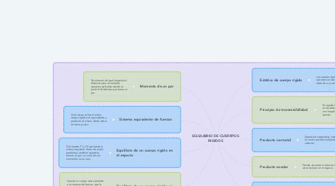 Mind Map: EQUILIBRIO DE CUERRPOS RIGIDOS