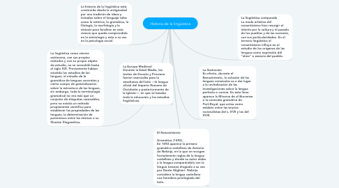 Mind Map: Historia de la lingüística