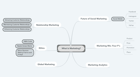 Mind Map: What Is Marketing?