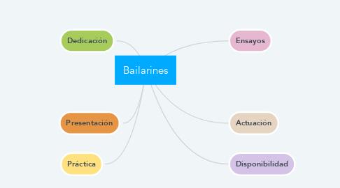 Mind Map: Bailarines