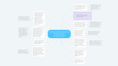 Mind Map: USO DE LETRAS, SIGNOS DE PUNTUACIÓN Y ACENTUACIÓN