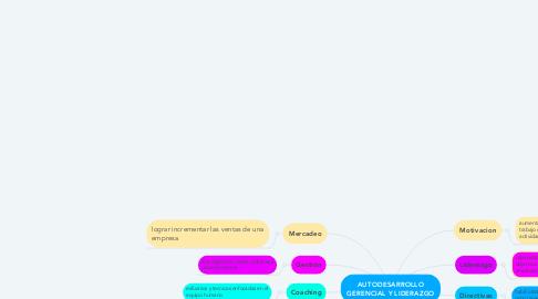 Mind Map: AUTODESARROLLO GERENCIAL Y LIDERAZGO