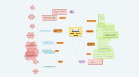Mind Map: Perlman y la retórica filosófica