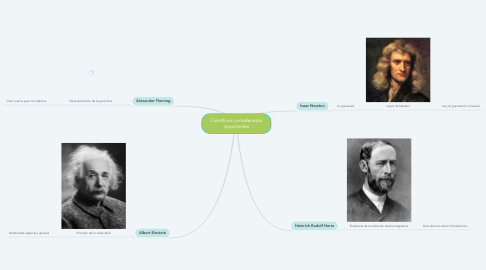 Mind Map: Científicos considerados importantes