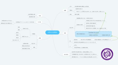 Mind Map: 大学の入試変化