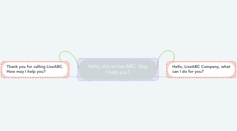 Mind Map: Hello, this is Live ABC. May I help you?