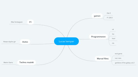 Mind Map: Lucas kemper