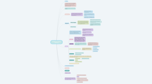 Mind Map: Task-Based Language Teaching