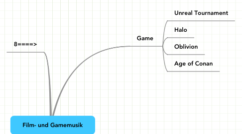 Mind Map: Film- und Gamemusik