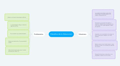 Mind Map: Desafios de la Educacion