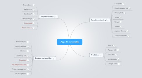 Mind Map: Apps til matematik