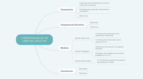 Mind Map: COMPETENCIAS DE UN LIDER DEL SIGLO XXI