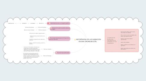Mind Map: IMPORTANCIA DE LA PLANEACION EN UNA ORGANIZACIÓN.