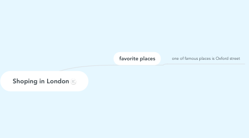 Mind Map: Shoping in London