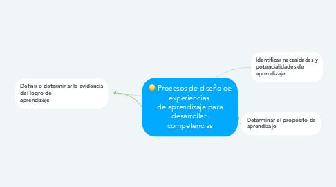 Mind Map: Procesos de diseño de experiencias  de aprendizaje para desarrollar  competencias