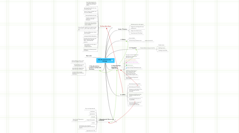 Mind Map: Moodle Implementation