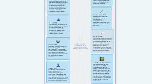 Mind Map: ACONTECIMIENTOS HISTORICOS DE LA PSICOPATOLOGIA EN NIÑOS Y ADOLESCENTES