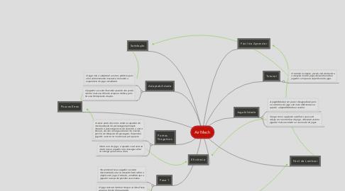 Mind Map: AirMech
