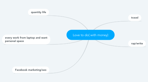 Mind Map: Love to do( with money)
