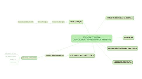 Mind Map: PSICOPATOLOGIA CIÊNCIA DOS TRANSTORNOS MENTAIS