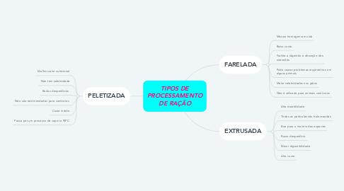 Mind Map: TIPOS DE PROCESSAMENTO DE RAÇÃO