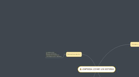Mind Map: EMPRESA COMO UN SISTEMA