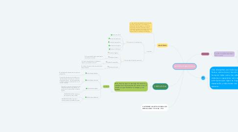 Mind Map: MORFOFISIOLOGIA