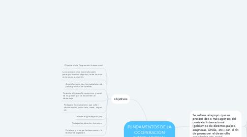 Mind Map: FUNDAMENTOS DE LA COOPERACIÓN INTERNACIONAL