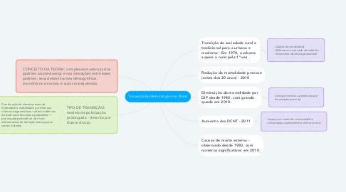 Mind Map: Transição Epidemiológica no Brasil